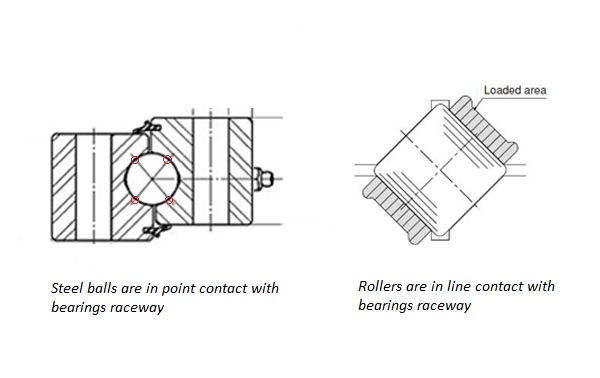 ball slewing bearing and cross roller bearing compare