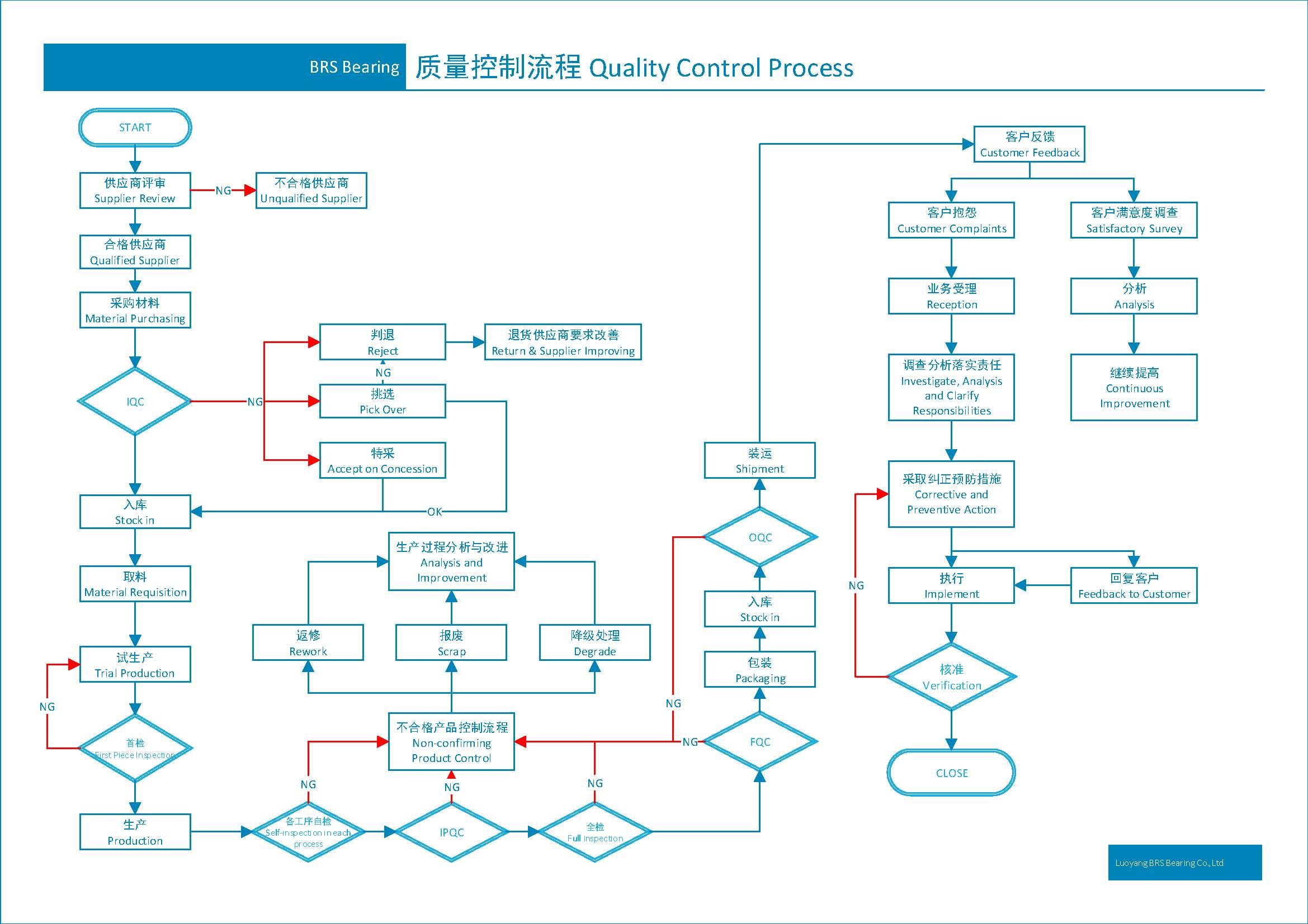 Bearing quality control process