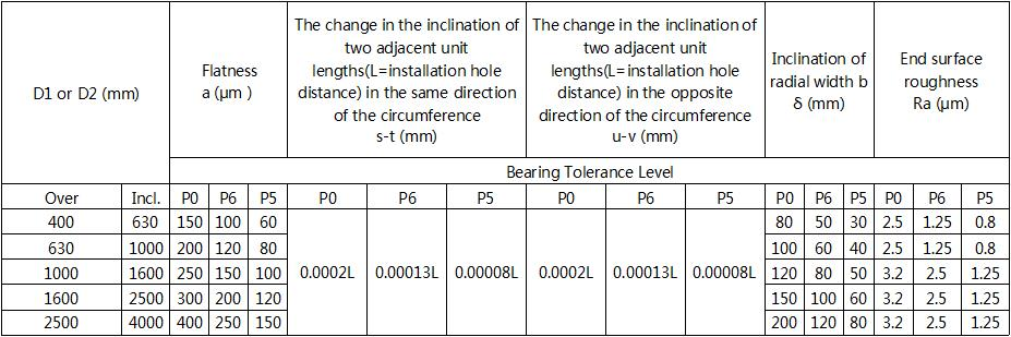 wind turbine slewing bearings mating surface technical requirement