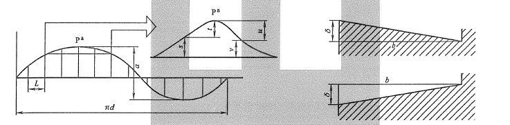yaw bearing pitch bearing mounting surface