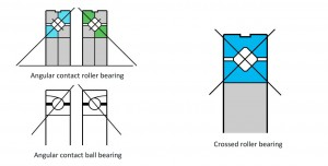 crossed roller bearing load direction